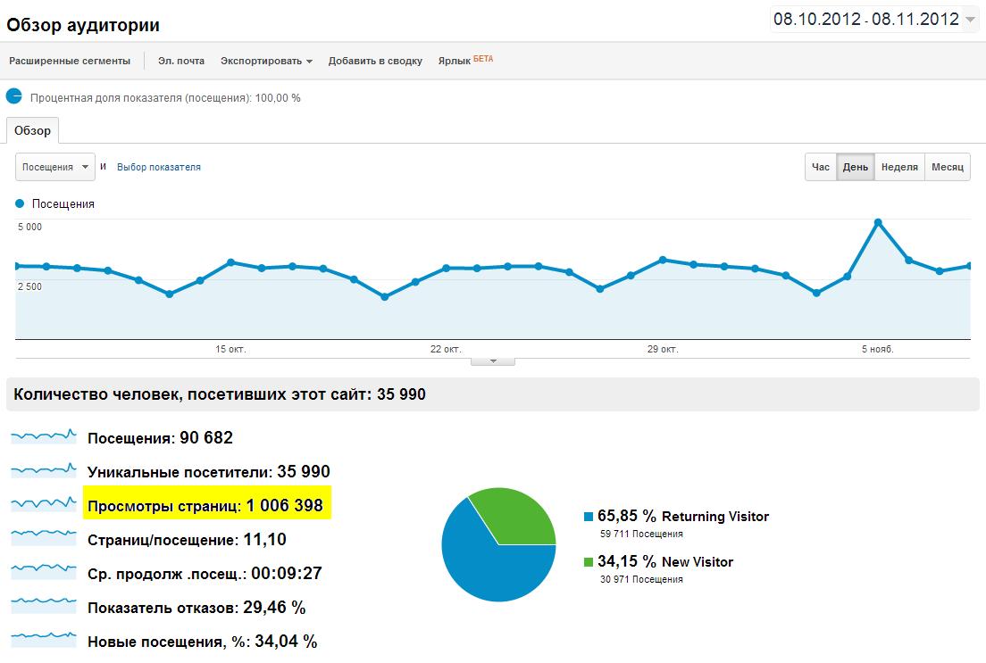 ПроБазар: Больше миллиона просмотров за месяц